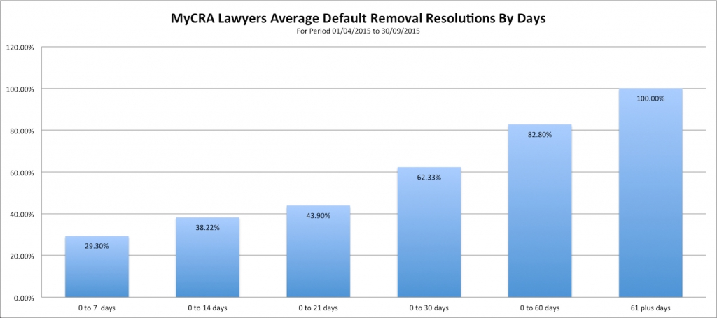 MyCRA Lawyers have removed 64% of all defaults in 30 days or less with 29.3% removed in 7 days or less | Tel 1300-667-218