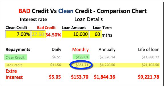 MyCRA Lawyers Bad Credit Vs Clean Credit Comparison Calculator