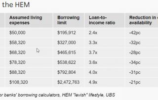 HEM cuts home buyers borrowing capacity by 42 percent