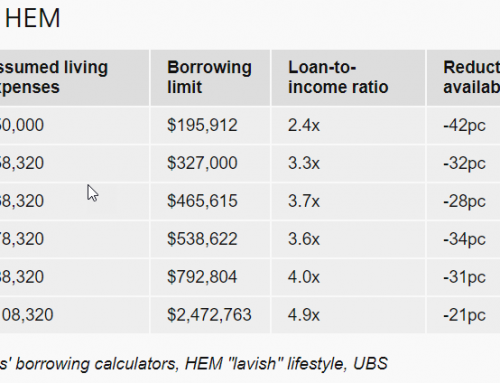 Home Buyers On $80,000 p/a Have Borrowing Capacity Slashed By 42% Under Suggested Changes!