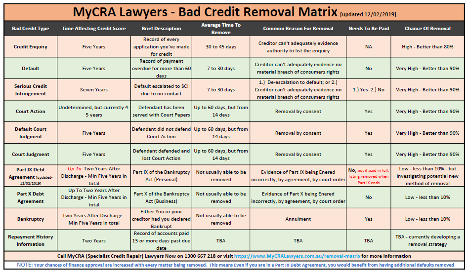 MyCRA Specialist Credit Repair Lawyers Bad credit removal matrix updated 12-02-2019