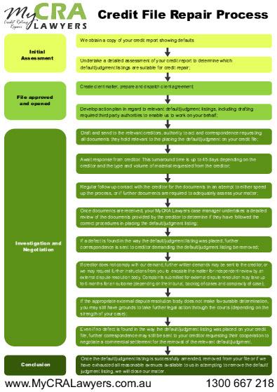 MyCRA lawyers credit repair process flow chart